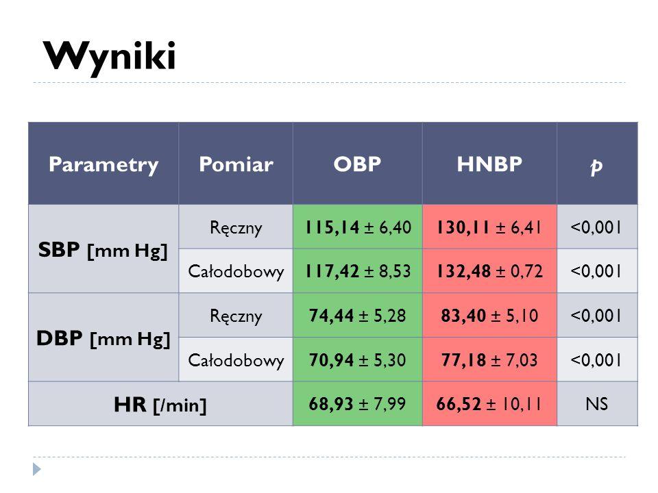 Wyniki Parametry Pomiar OBP HNBP p SBP [mm Hg] DBP [mm Hg] HR [/min]